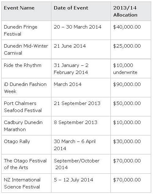 DCC event allocations 2013-14