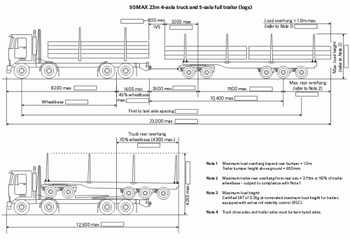 Trucks 50MAX 23m logging combination [nzta.govt.nz] 1