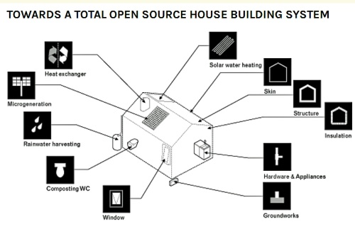 WikiHouse diagram 1