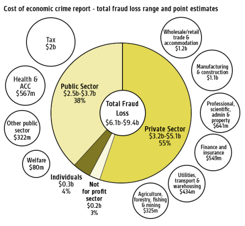 SFO Economic Crime [RNZ graphic]