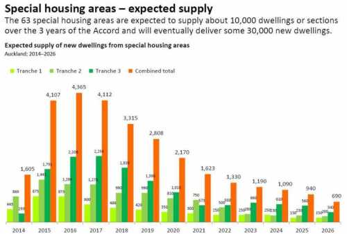 Special housing areas - expected supply. Auckland 2014-2026 [interest.co.nz]