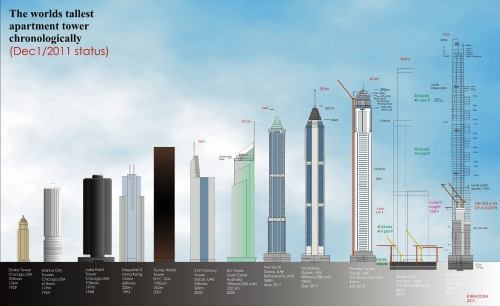 World's tallest apartment tower chronologically - 1 Dec 2011 status [via staticflickr.com]