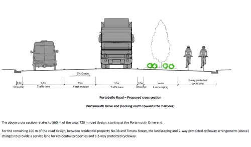 Portobello Rd cross section information
