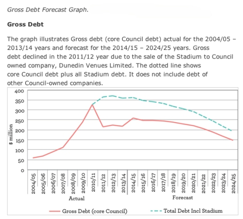 DCC gross debt (DCC Draft Long Term Plan)