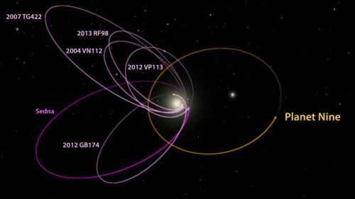 Planet Nine. Burdick-Discovering-Planet-Nine-chart-690 [Image by Caltech-R. Hurt (IPAC)]