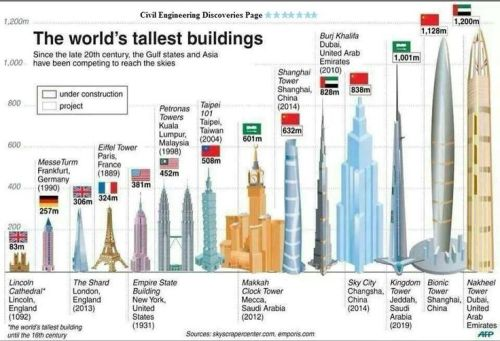 World's tallest buildings [pinimg.com]