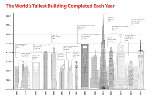 World's tallest Buildings [screenshot 2015-01-12-at-4.43.41-PM][washingtonpost.com]