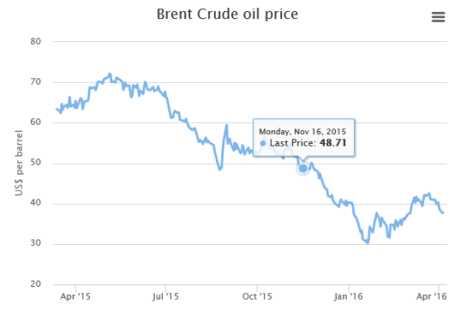 Brent Crude oil price (expect-more-ebbs-and-flows-in-the-chaotic-world-of-oil) [telegraph.co.uk 16.4.16]