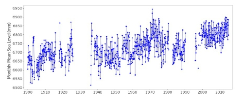 Figure 1. Sea Level measured at Port Chalmers via PSMSL Data Explorer [psmsl.org]