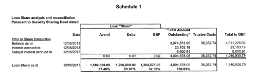 Gold Band Finance Ltd (GBF) - Prospectus 14 Oct 2013 - p88 Schedule 1 Loan share analysis and reconciliation