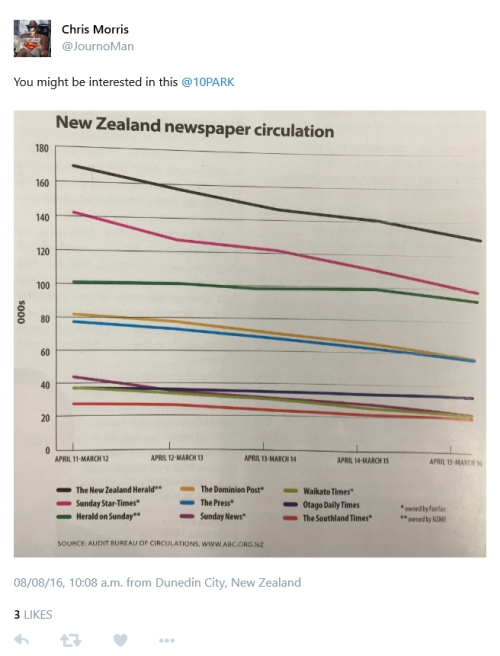 ABC on NZ newspaper circulation Received 8.8.16 10.08 am from @JournoMan