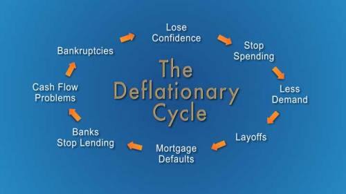 deflationary-cycle-web-world-cycles-institute