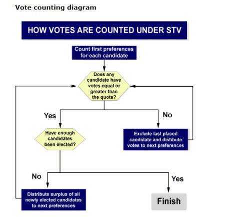 how-votes-are-counted-under-stv-stvgovtnz