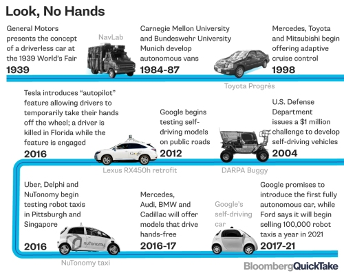 bloomberg-quicktake-driverless-cars-20-10-16